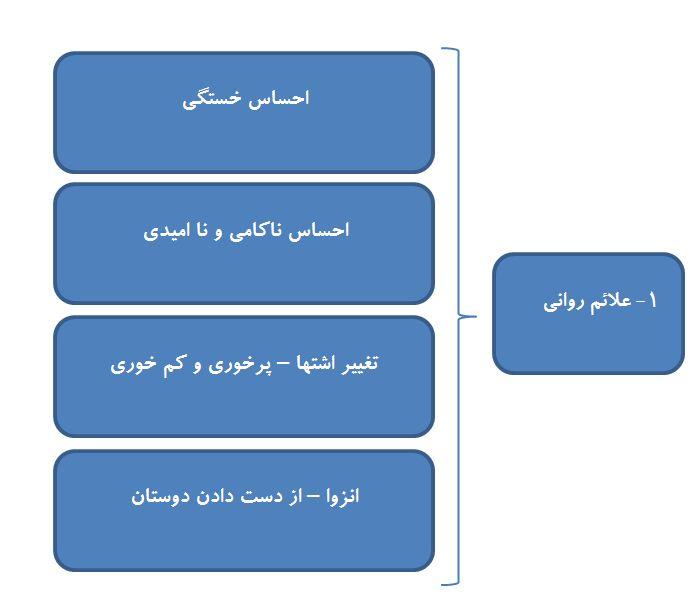 کنترل استرس، دکتر سید رضا ابراهیمی/ علائم روانی استرس